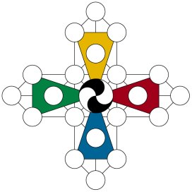 cross-like symbol made of lines with circles at key intersections. The lines form five boxes, one at centre and four adjacent. Each of the four adjacent squares has a triangle attached opposite the centre square. THe four arms are coloured blue at bottom, green at left, yellow at top, red at right. The circle at centre is a double black and white spiral. In addition, there are 20 other circles.