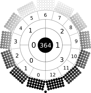 radial image of the days of the year. The outer circle is made of 13 rectangles. Each rectangle is composed of four by seven circles. Each circle is shaded a colour of greyscale. The colour of the days range from black at bottom through greyscale to white at top. A single black day sits at bottom. The circle inside numbers the months 0 to 12 clockwise from bottom left. The next circle in numbers the quarters 0 to 3, the next circle numbers the semesters 0 and 1. At centre is the number 364.