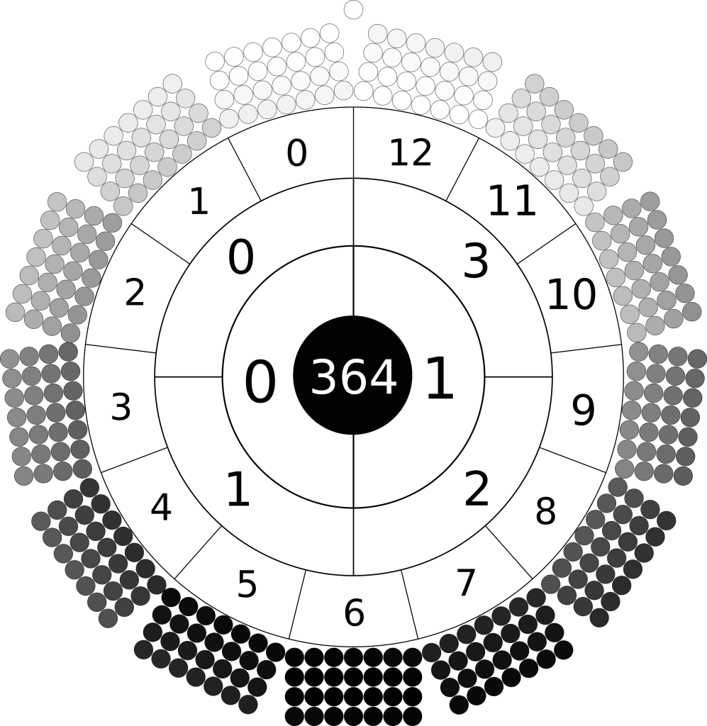 radial image of the days of the year. The outer circle is made of 13 rectangles. Each rectangle is composed of four by seven circles. Each circle is shaded a colour of greyscale. The colour of the days range from black at bottom through greyscale to white at top. A single white day sits at top. The circle inside numbers the months 0 to 12 counter-clockwise from top left. The next circle in numbers the quarters 0 to 3, the next circle numbers the semesters 0 and 1. At centre is the number 364.